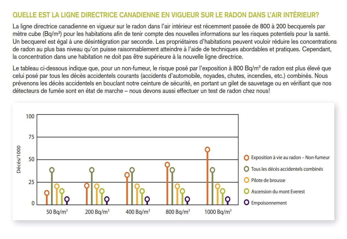 Comment puis-je soumettre ma maison à un test de radon